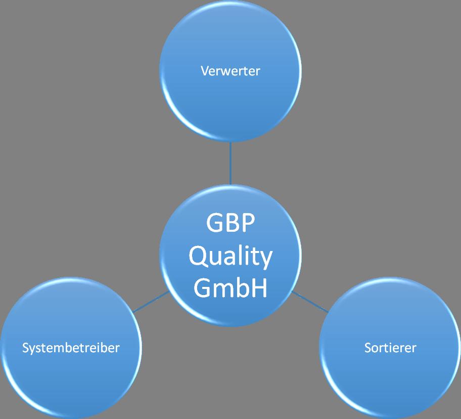 Die Sortieranalysen der GBP bringen Verwerter, Sortierer und Systembetreiber zusammen.